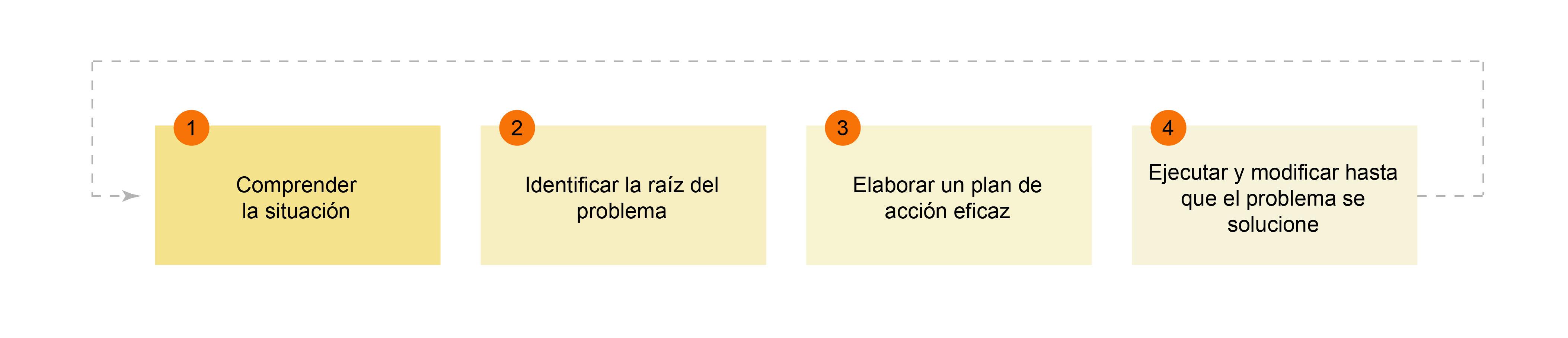 Las cuatro fases de la solución de problemas
