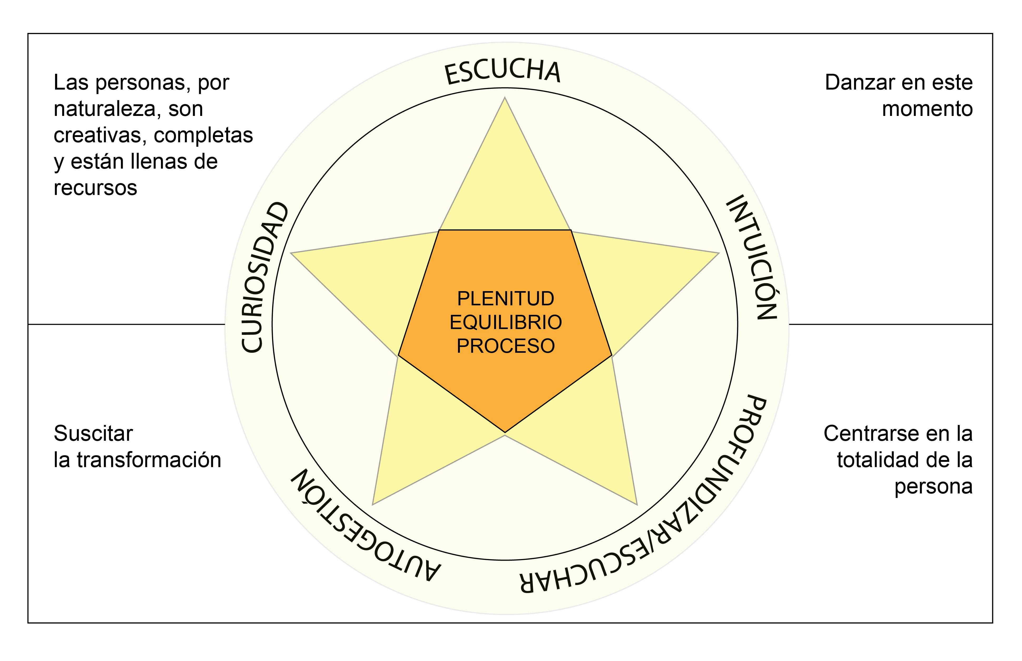 El modelo de coaching co-activo