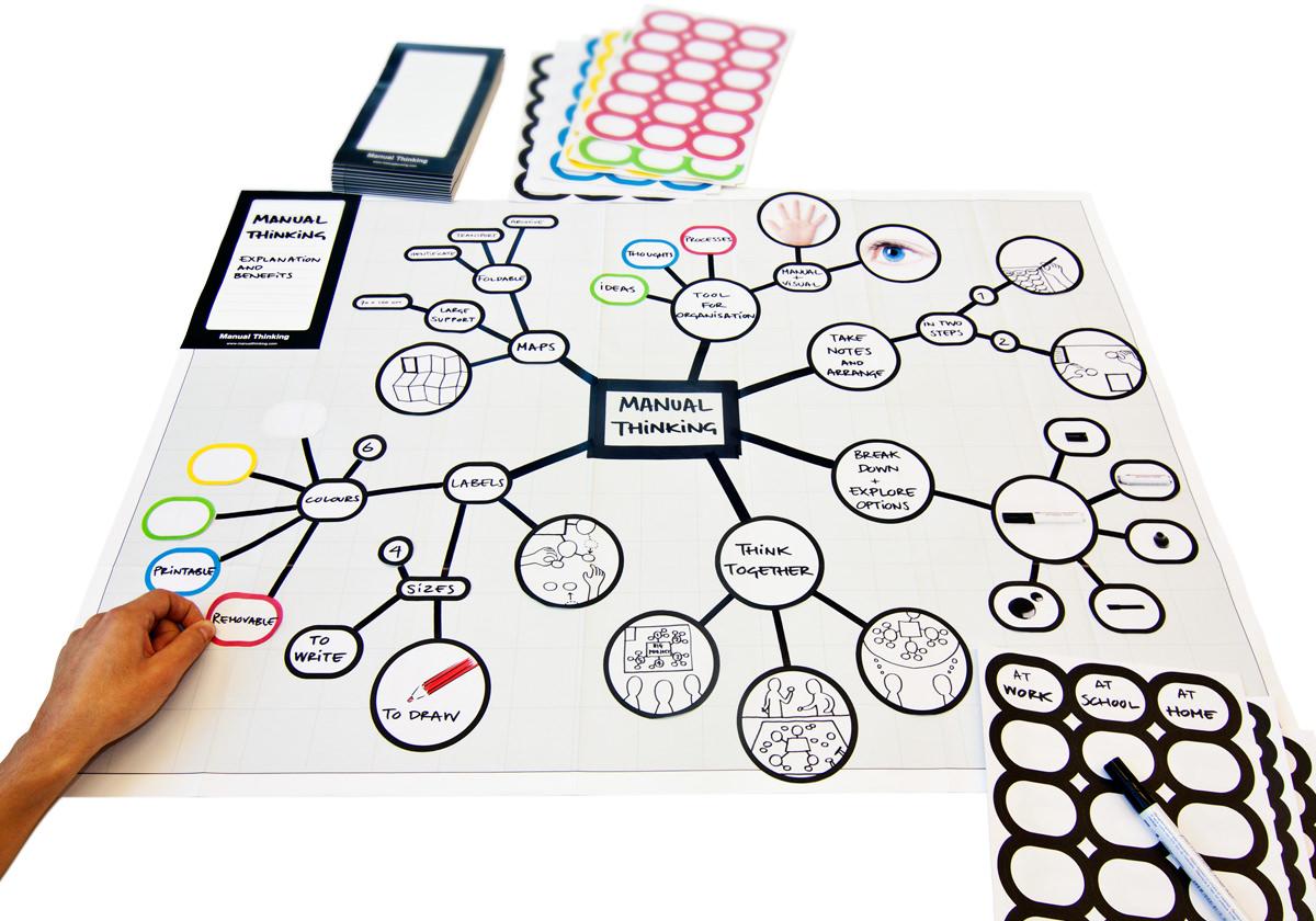 Figura 2. Ejemplo de mapa mental para explicar el concepto de Manual Thinking