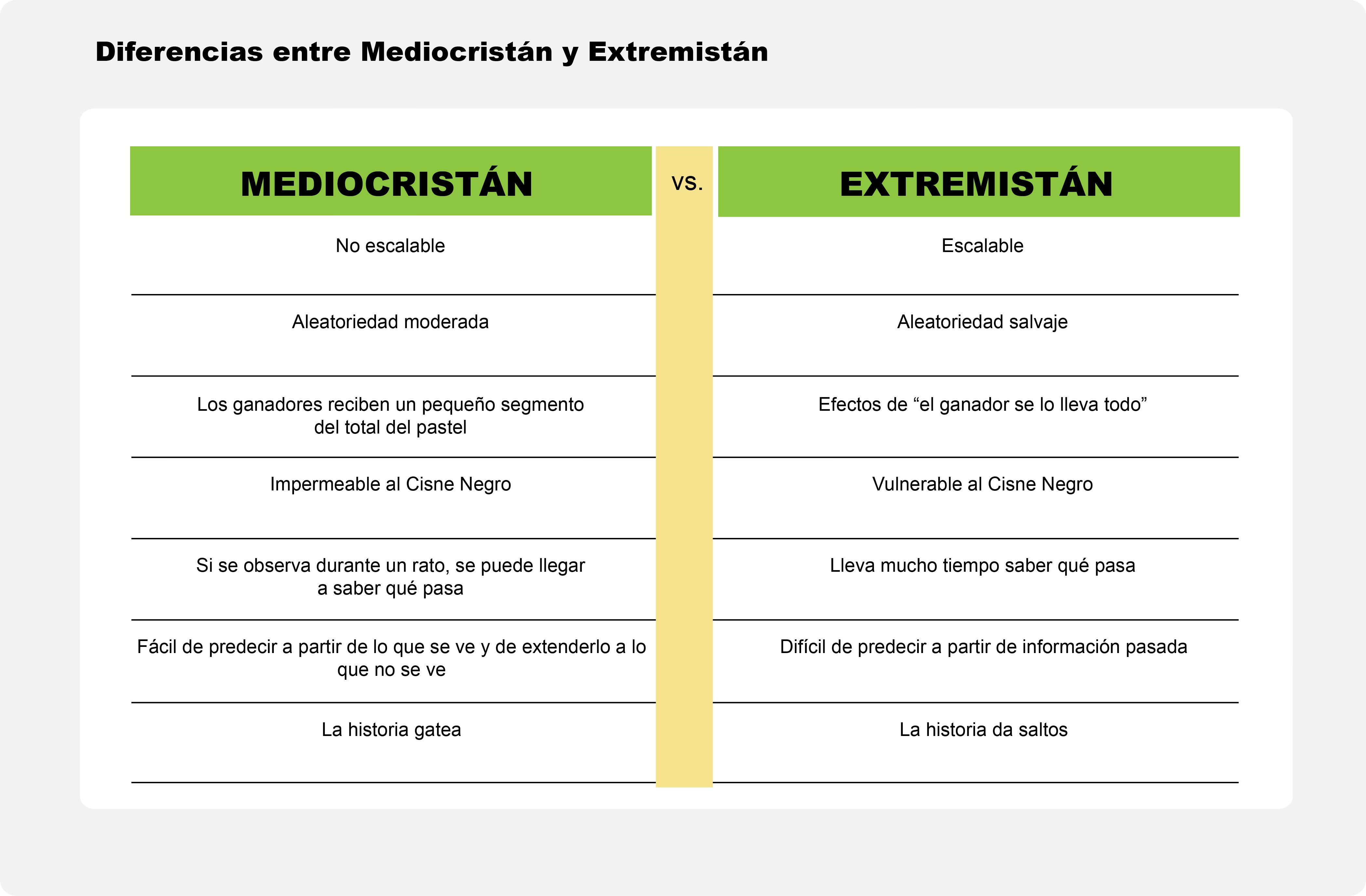 De Mediocristán a Extremistán